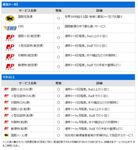 送料の虎日本からポーランド発送方法料金