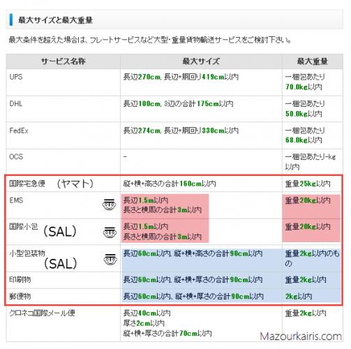 送料の虎日本からポーランド発送方法料金比較